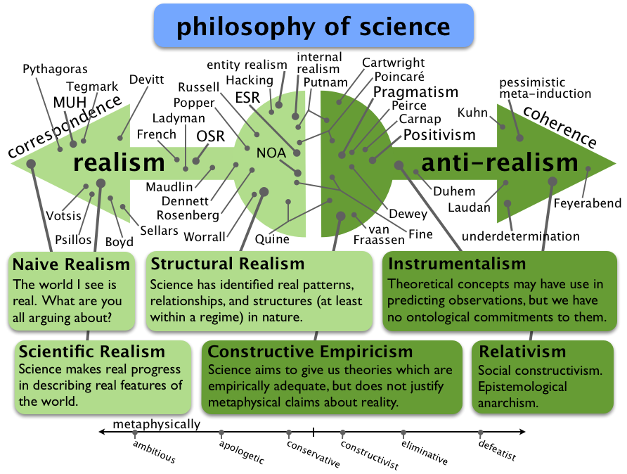 an analysis of the explanations in science by c van fraassen